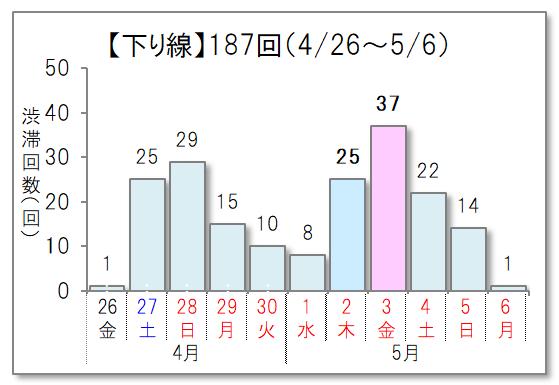 予測 夏休み 渋滞 3/3 夏休み・お盆の渋滞予測・回避大作戦!